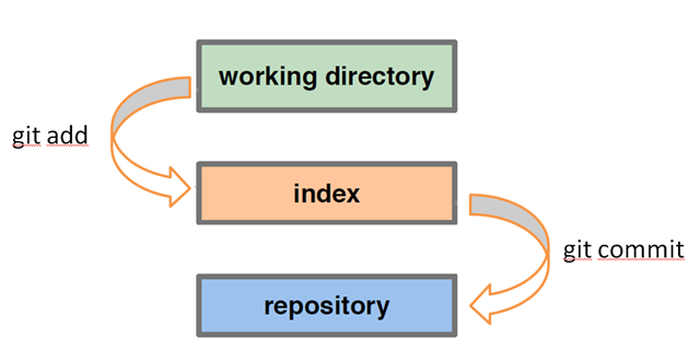 git working dir / index / repository diagram